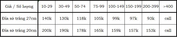 Bảng giá của đĩa sứ trắng thường in hình